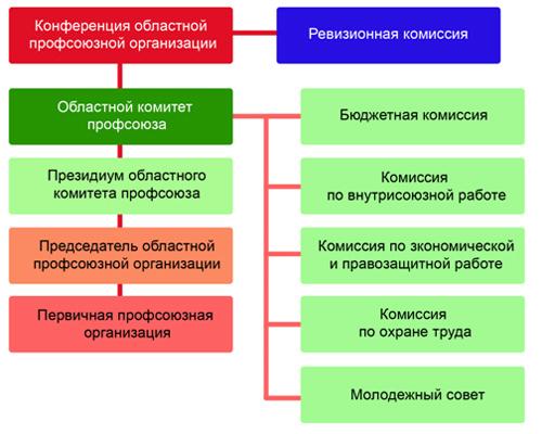 Схема структуры профсоюза РРЭП