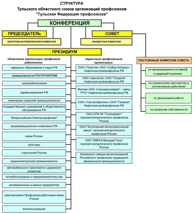 Структура федерации